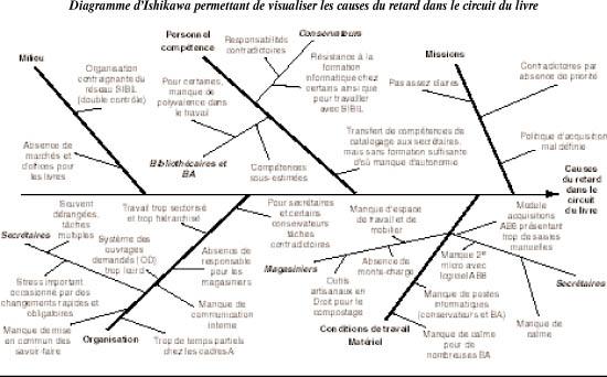 diagramme d u0026 39 ishikawa permettant de visualiser les causes