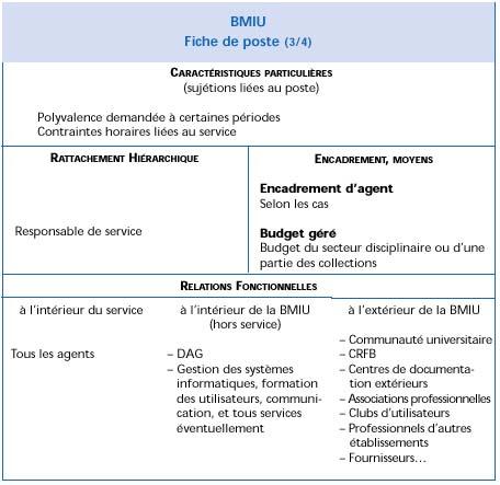 Encadré 3 - BMIU Fiche de poste (3/4) - Notice ...