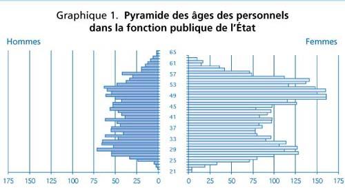 Graphique 1 pyramide des ges des personnels dans la fonction publique de l 39 etat notice - Salon de la fonction publique ...