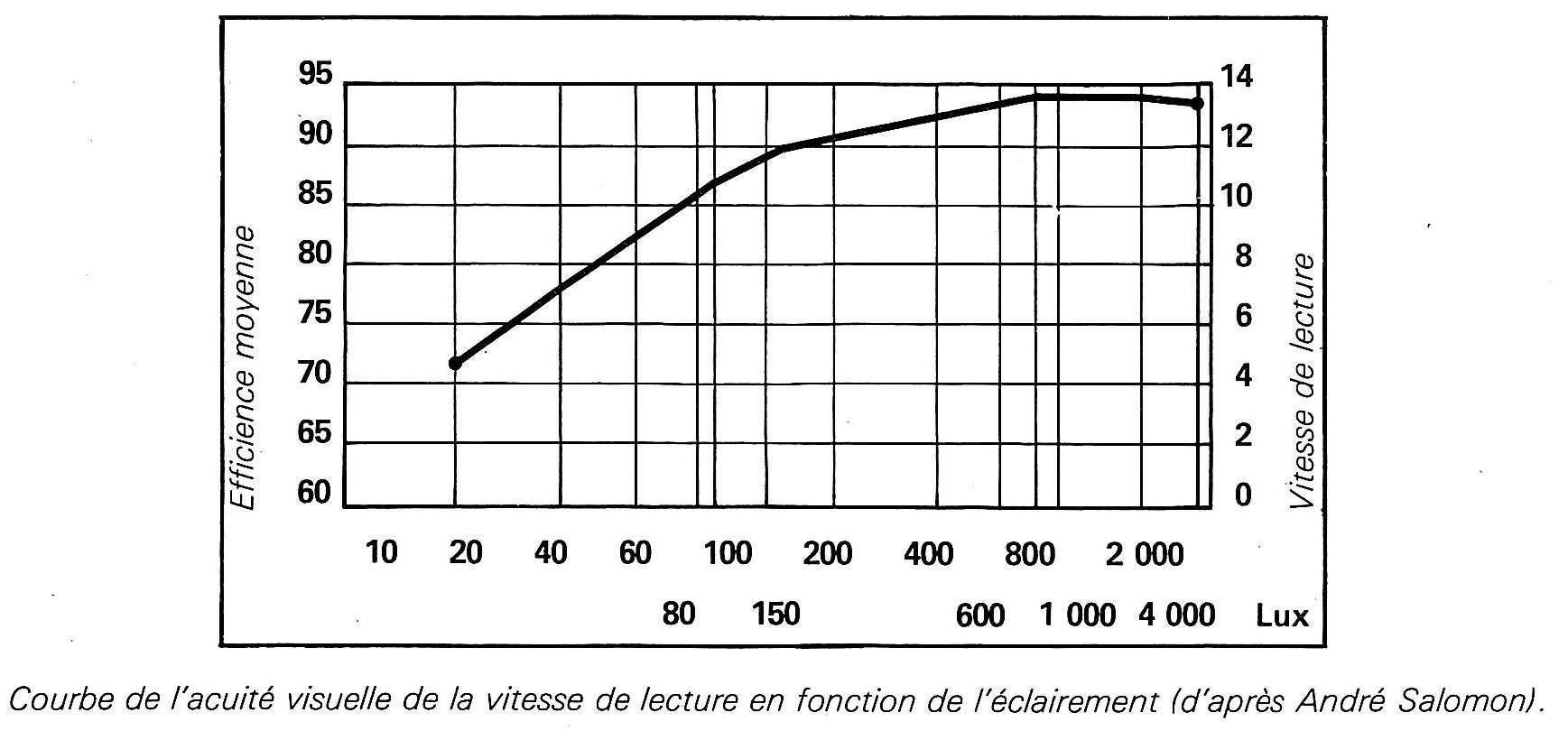 courbe de l 39 acuit visuelle de la vitesse de lecture en fonction de l 39 clairement d 39 apr s andr. Black Bedroom Furniture Sets. Home Design Ideas