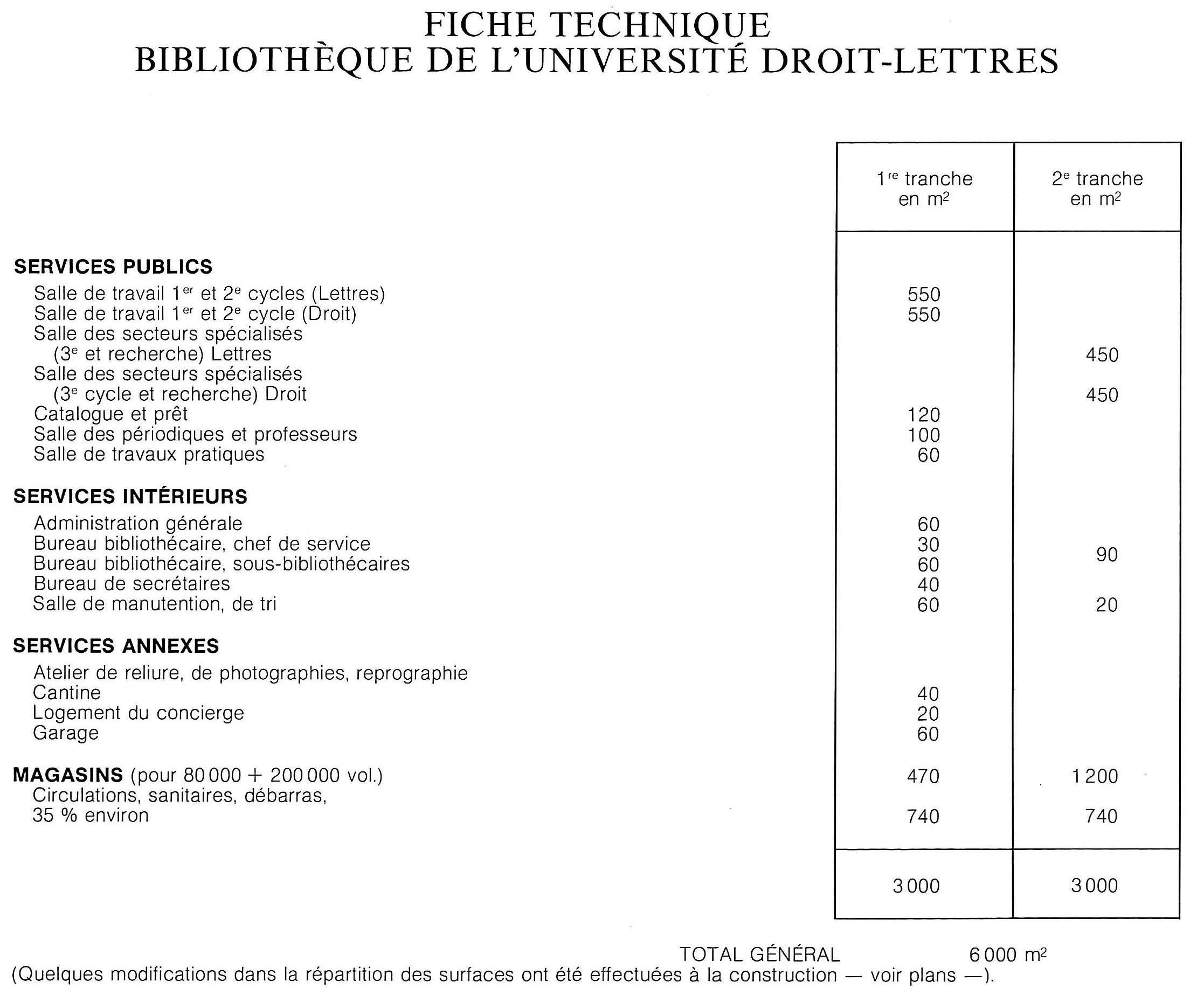 Dissertation index international