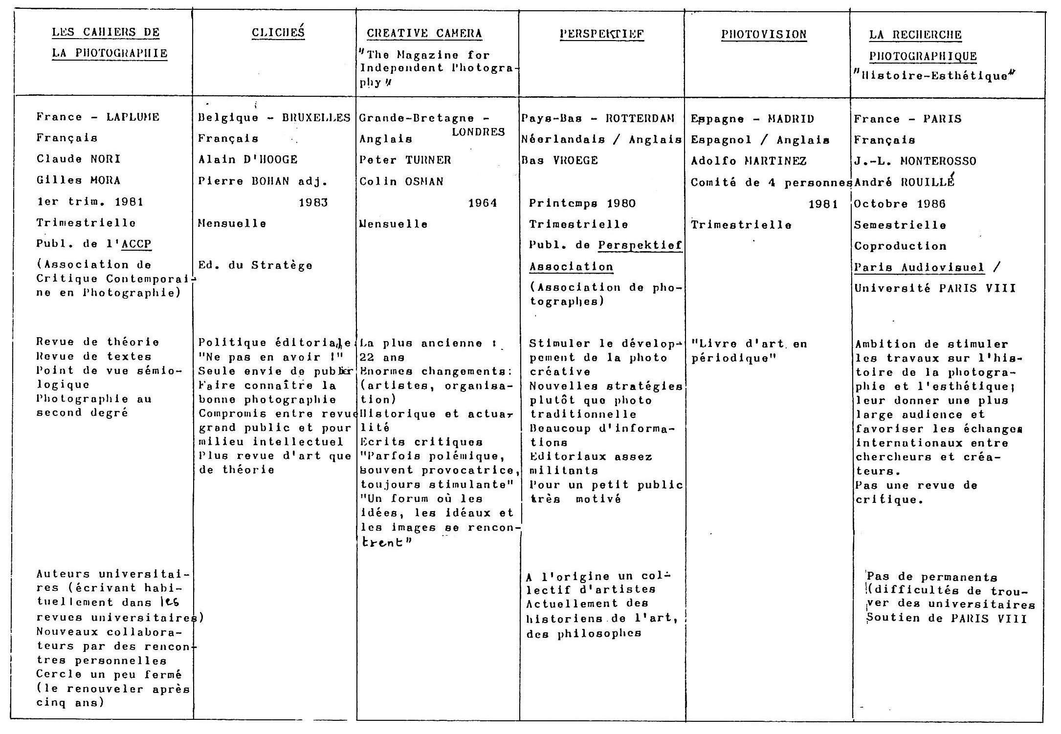 Tableau D Analyse Des Titres 1 Notice Bibliographique Enssib