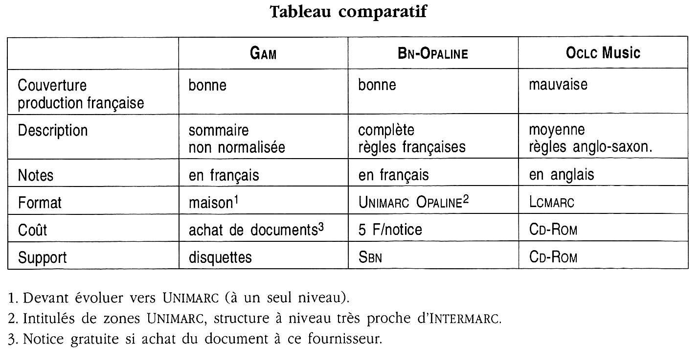 Tableau Comparatif Notice Bibliographique Enssib