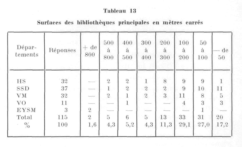 Tableau 13 Surfaces Des Bibliotheques Principales En Metres Carres Notice Bibliographique Enssib