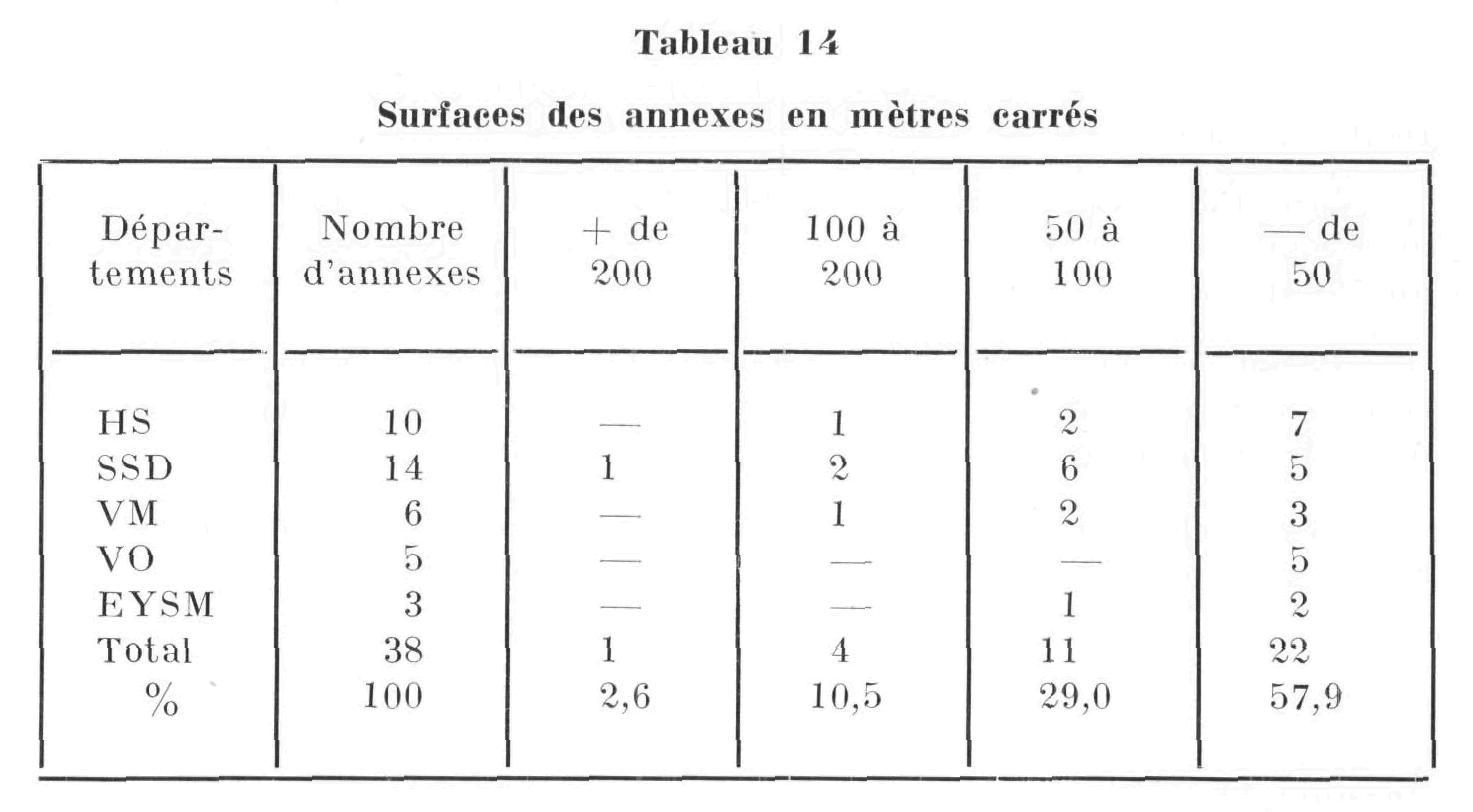 Tableau 14 surfaces des annexes en m tres carr s for Tableau des mesures en cuisine