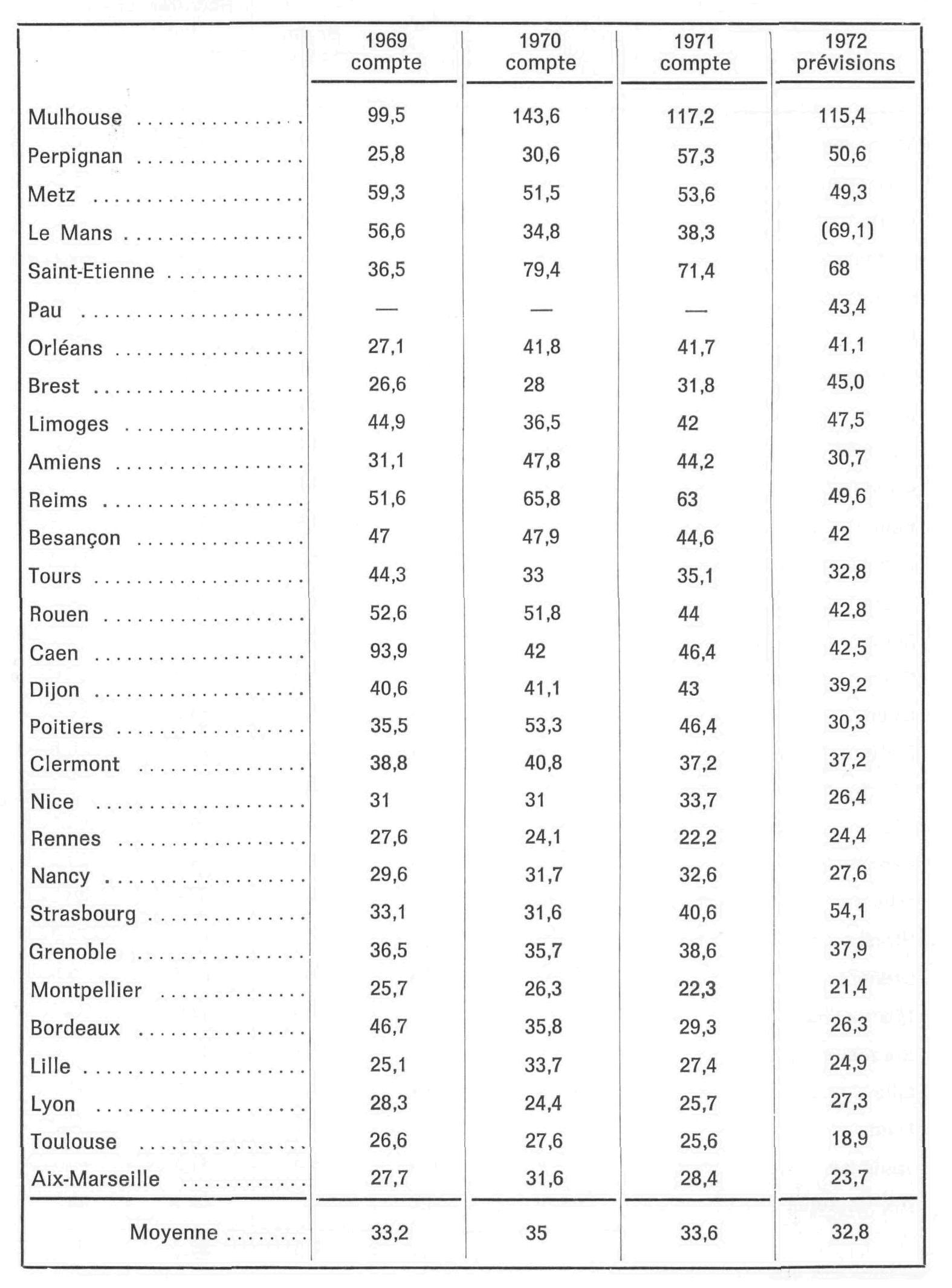 Tableau 3 Evolution Des Depenses Bibliotheques Par Etudiants Sans I U T Notice Bibliographique Enssib