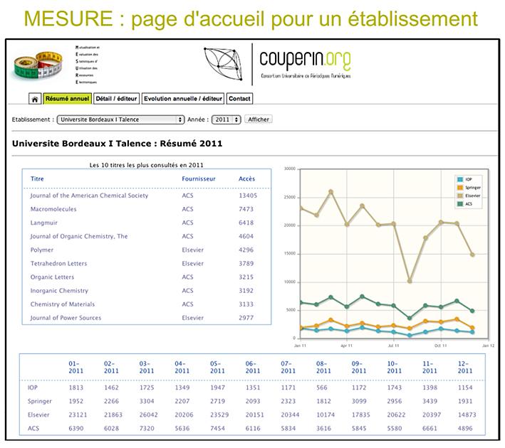 exemple de rapport annuel pour l u2019universit u00e9 bordeaux 1 avec l u2019utilisation de mesure