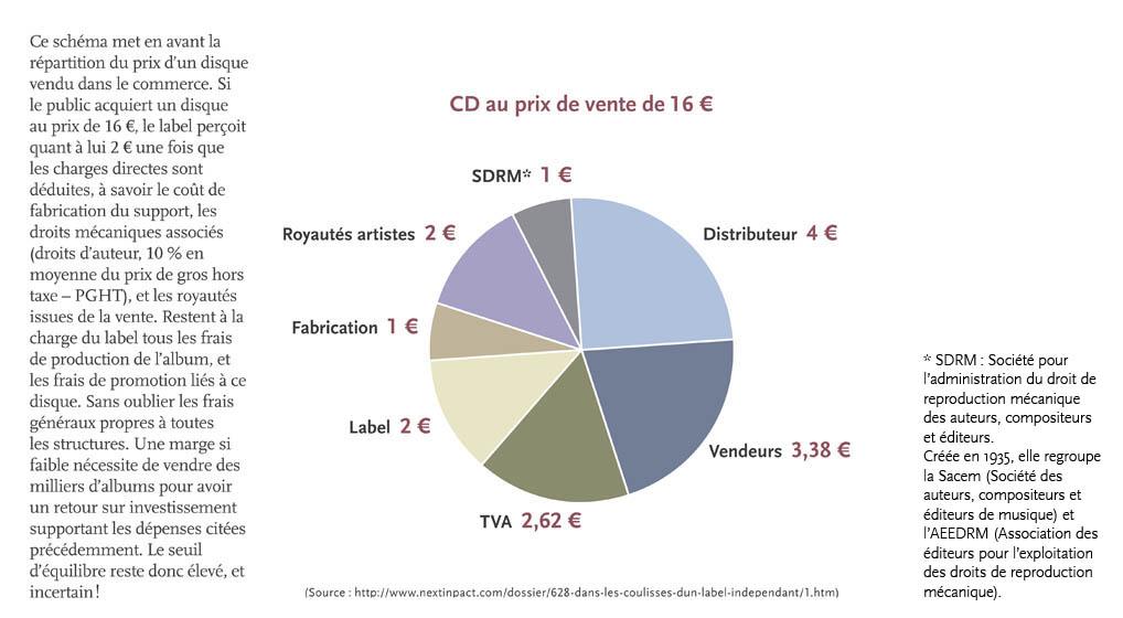 sch ma 3 r partition du prix de vente d 39 un cd 16 euros notice bibliographique enssib. Black Bedroom Furniture Sets. Home Design Ideas
